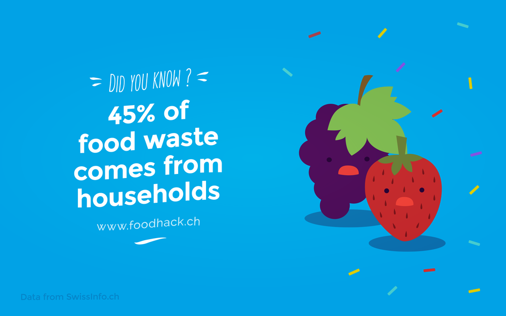 45% of food waste comes from households
