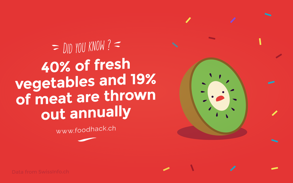40% of fresh vegetables and 19% of meat are thrown out annually