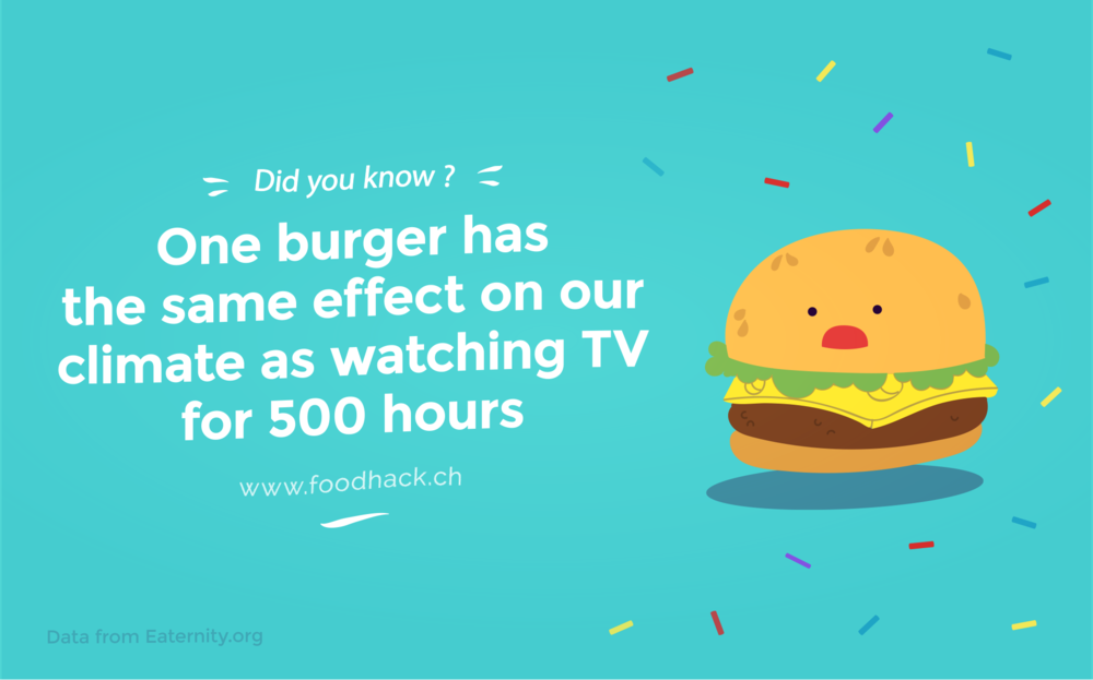 One burger has the same effect on our climate as watching TV for 500 hours