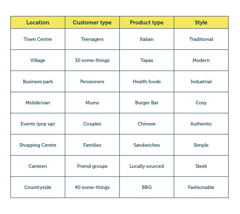 Morphological Box for new restaurant/food outlet