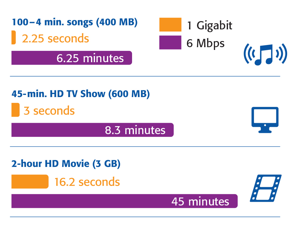 Example: Comparison of 6 Mbps versus 1 Gigabit download speed  Comparison Chart courtesy of Consolidated Communications @ www.consolidated.com/landing/1gig