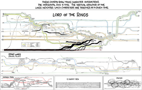 infographic,lord,of,the,rings,movie,jurassic,park,mapping,narrative-2462295a0e8929418ca272fafc0dc857_h