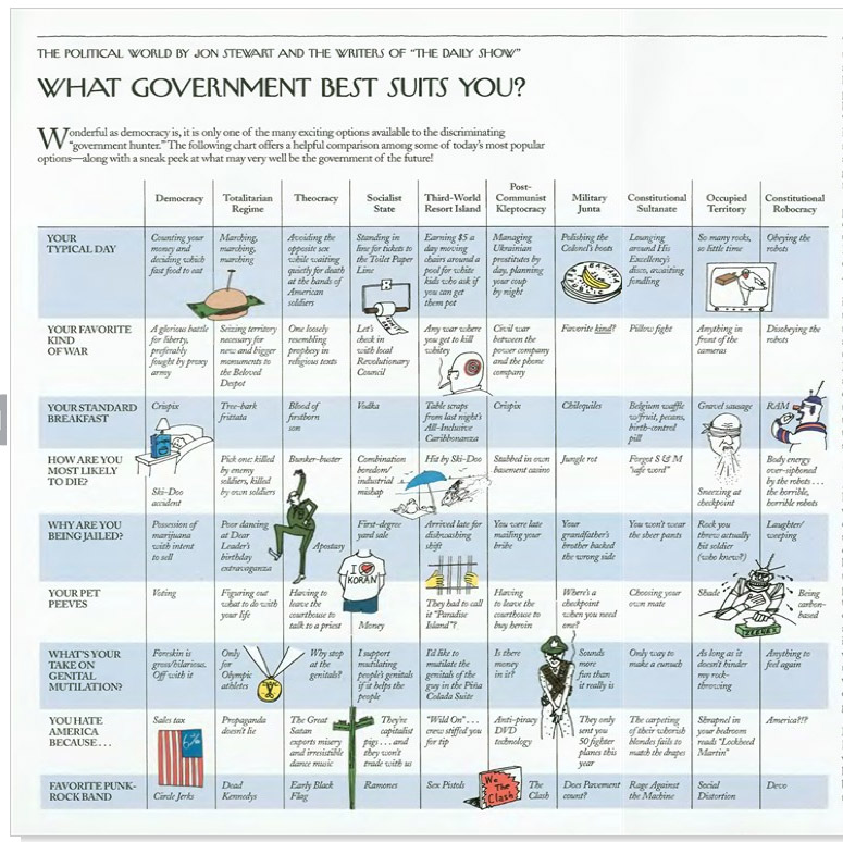 what government