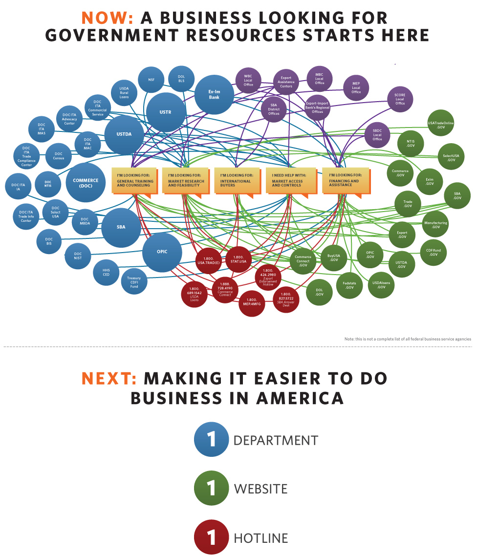 large_businessusa_graphic