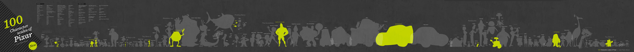 100 Character Scales of Pixar