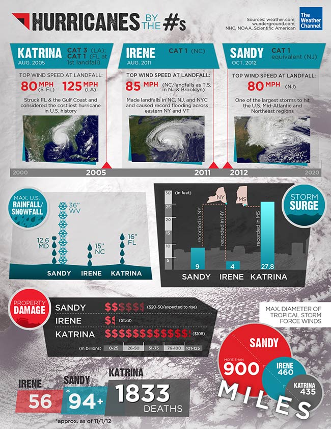 Recent Costly Hurricanes by Numbers