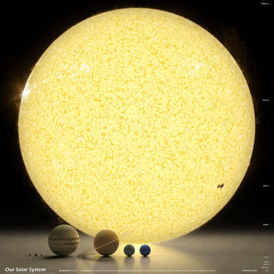 Scale of our solar system