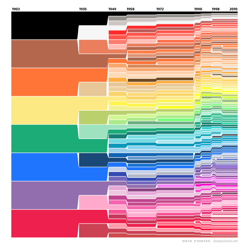 http://www.datapointed.net/2010/01/crayola-crayon-color-chart/