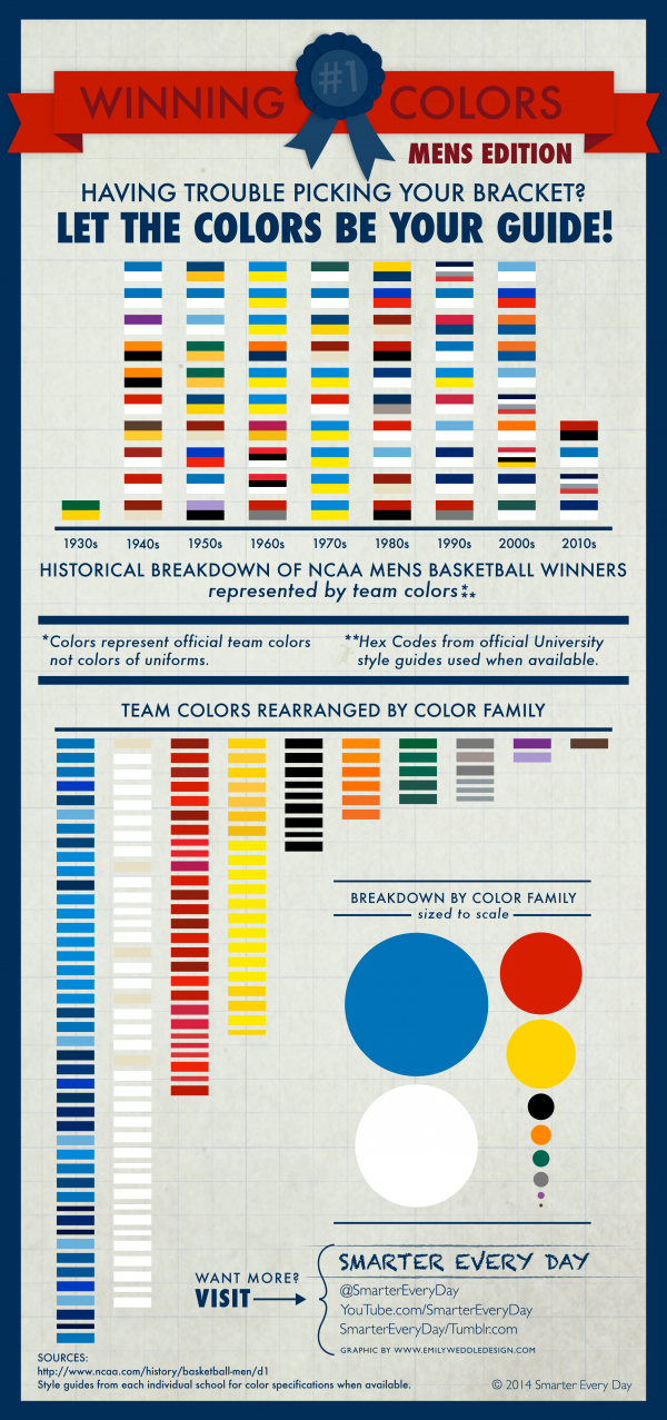 March Madness Team Colors