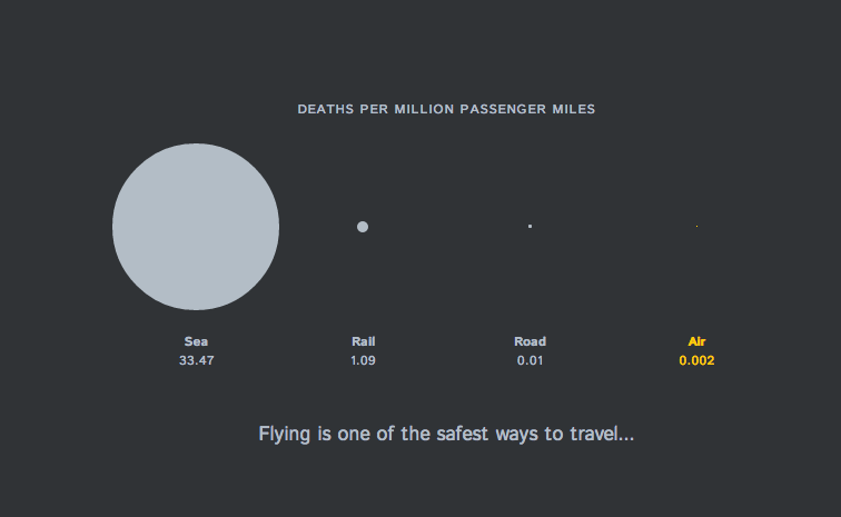 Transportation Deaths