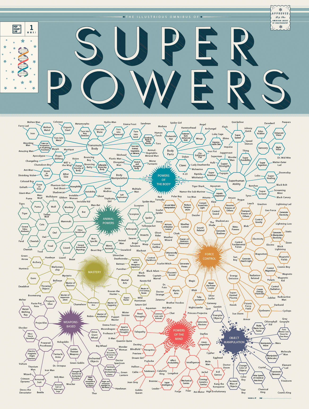 PopChartLab_Superpowers_Final
