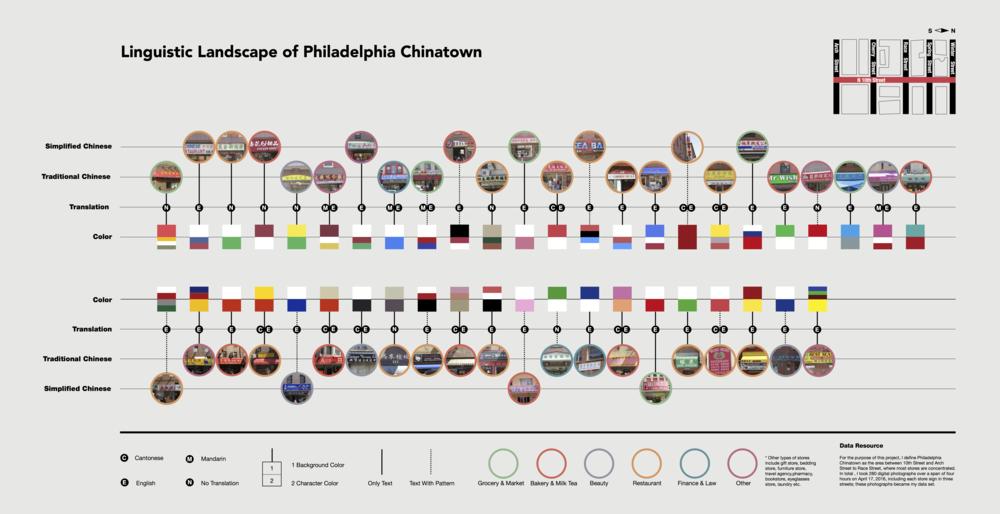 linguistic-landscape-of-philadelphia-chinatown1 4.png
