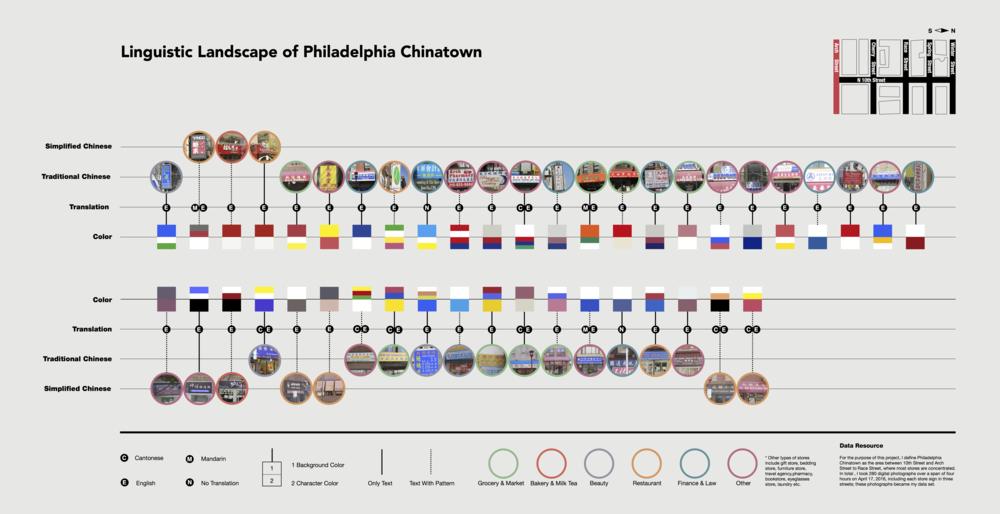 linguistic-landscape-of-philadelphia-chinatown1 5.png