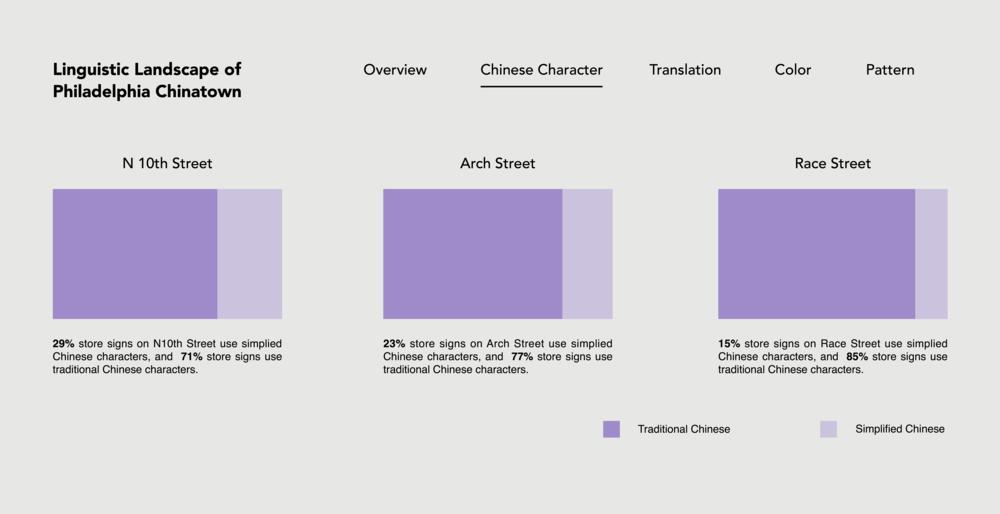 linguistic-landscape-of-philadelphia-chinatown1 11.png