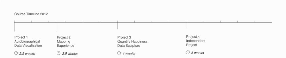 DataVis-Syllabus-Timeline-2012.png