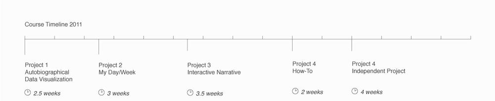 DataVis-Syllabus-Timeline-2011.png