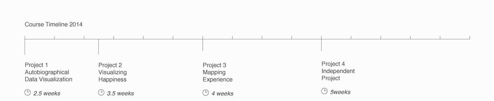 DataVis-Syllabus-Timeline-2014.png