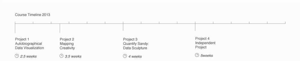 DataVis-Syllabus-Timeline-2013.png