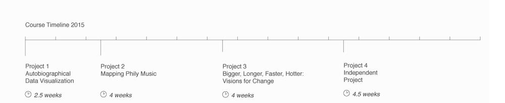 DataVis-Syllabus-Timeline-2015.png