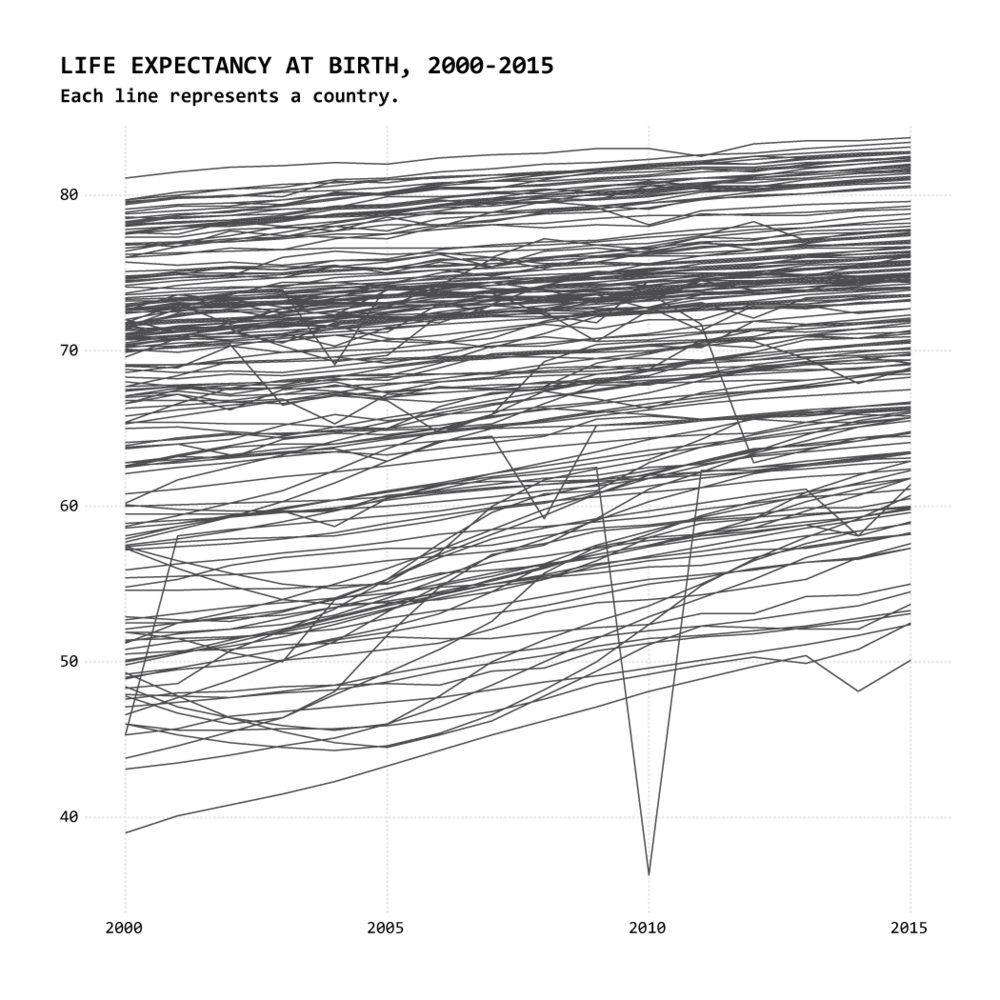 This visualization illustrates the dramatic change in life expectancy for one country in particular (Haiti) and would be appropriate only to communicate that drastic change for that specific country.