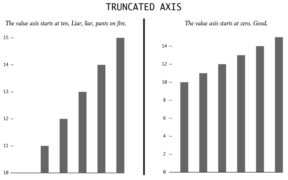 Truncated-axis.png