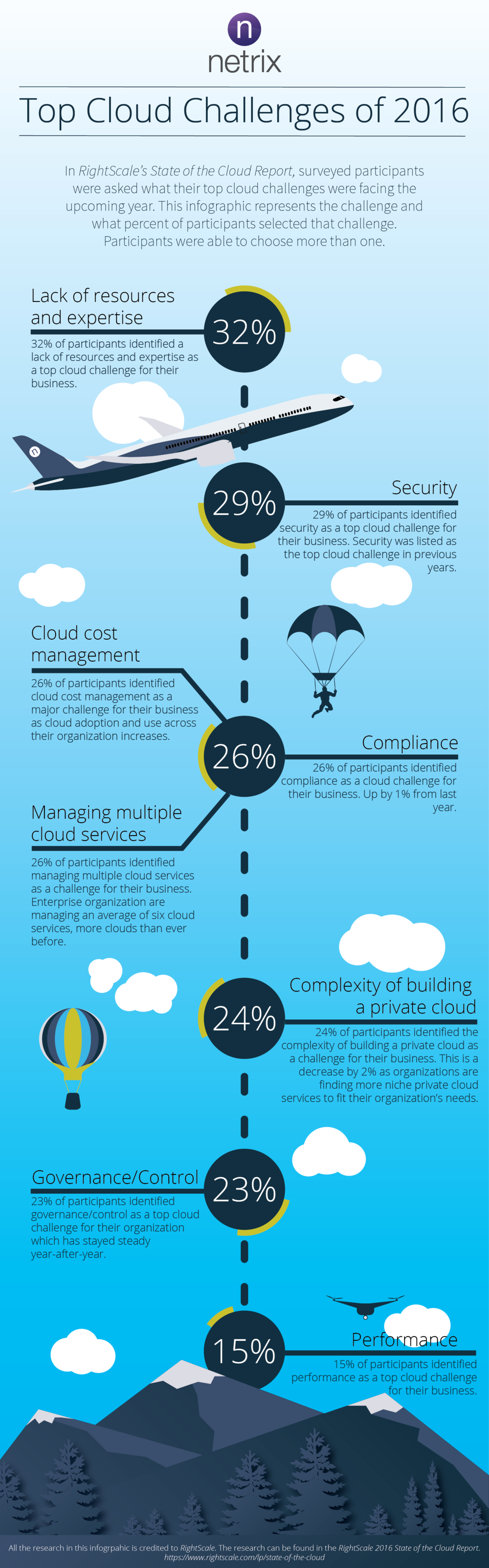 Top Cloud Challenges of 2016