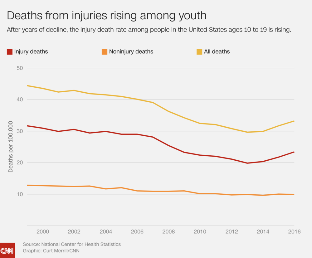 Deaths Rising in Youth.png