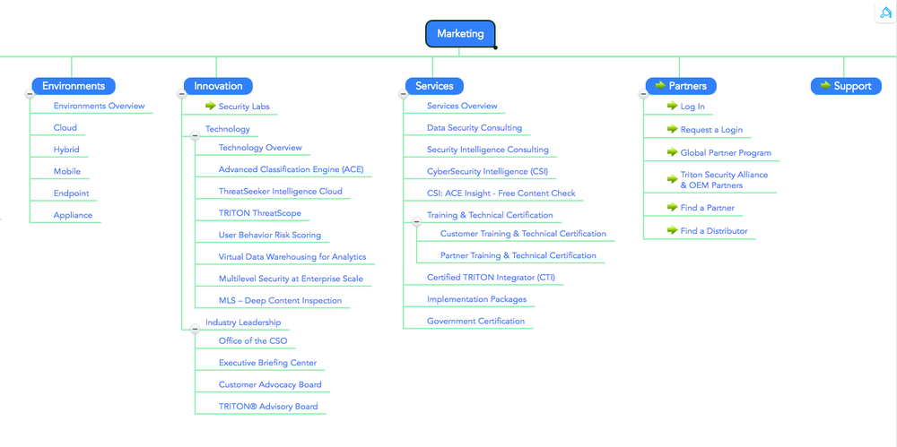 Part of the complex information architecture. Used Treejack (tree testing) to validate IA decisions with users.