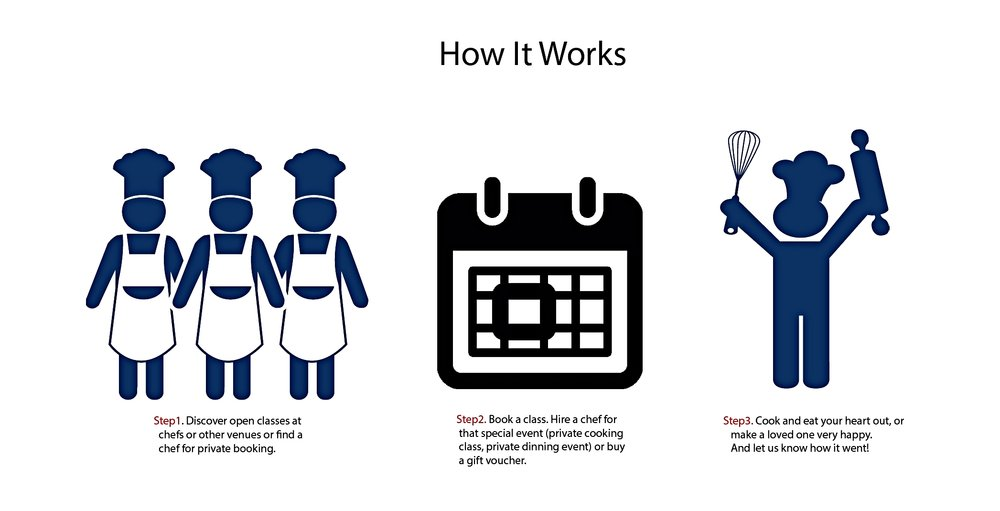 InspiringChefs- how it works F's test.jpg