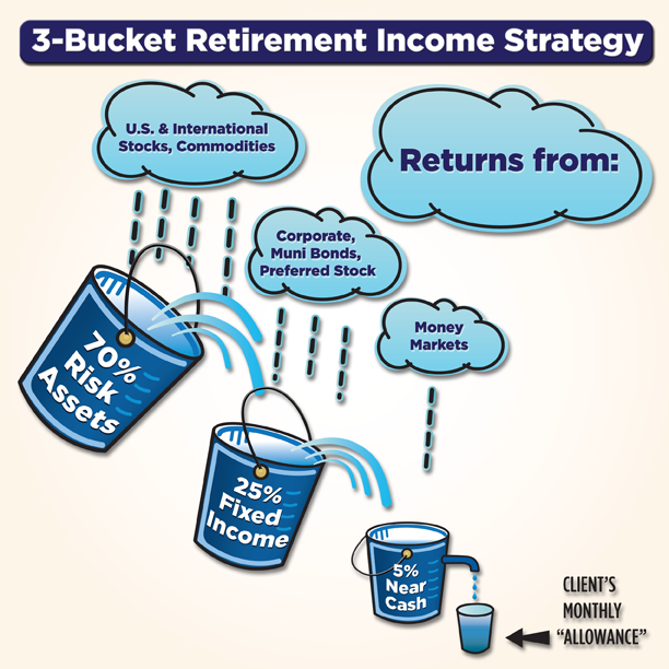 3_bucket_retirement_income.png