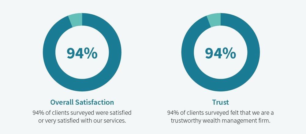 heron-wealth-trust-satisfaction