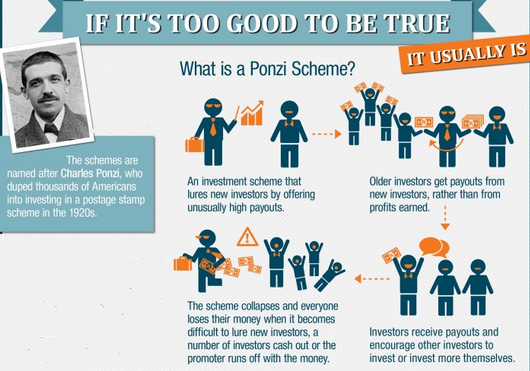 Ponzi-Scheme-Illustrated.png
