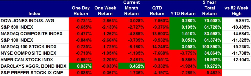 Major-Market-Returns-as-of-2018-1124.jpg