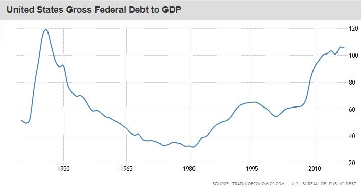 US-Debt-to-GDP-Ratio-as-of-2018-1124.jpg