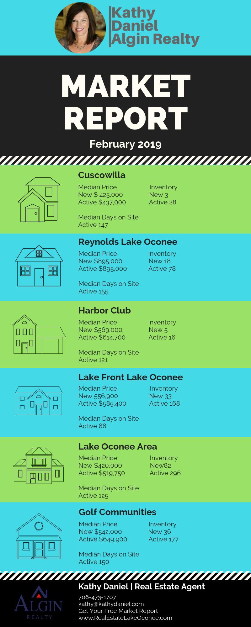February 2019 Market Report   Kathy Daniel Lake Oconee Real Estate Market Report