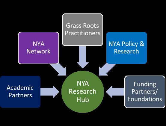 NYA Research Hub.png