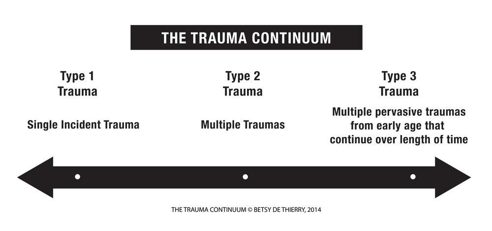 trauma_continuum_diagram.jpg