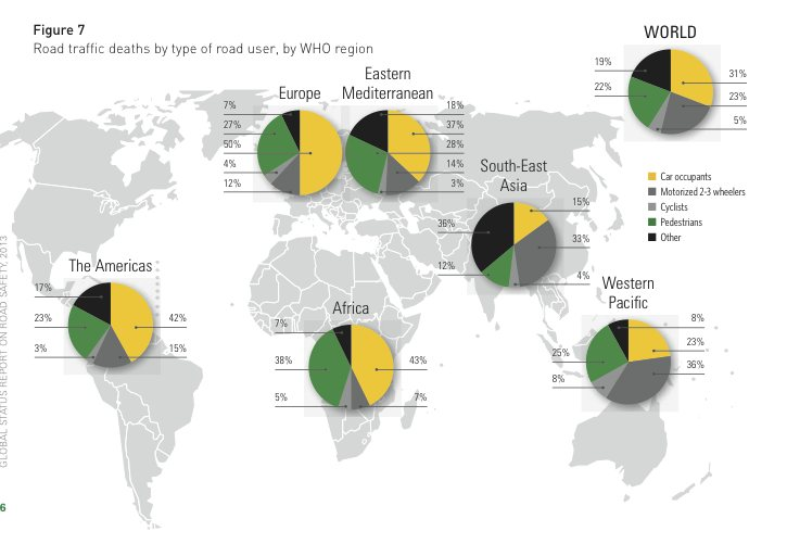 interesting graphic suggesting the pedestrian death rate in Southeast Asia (12%) to be lower than the Americas (23%) and Europe (27%)(source: WHO & theguardian.com )