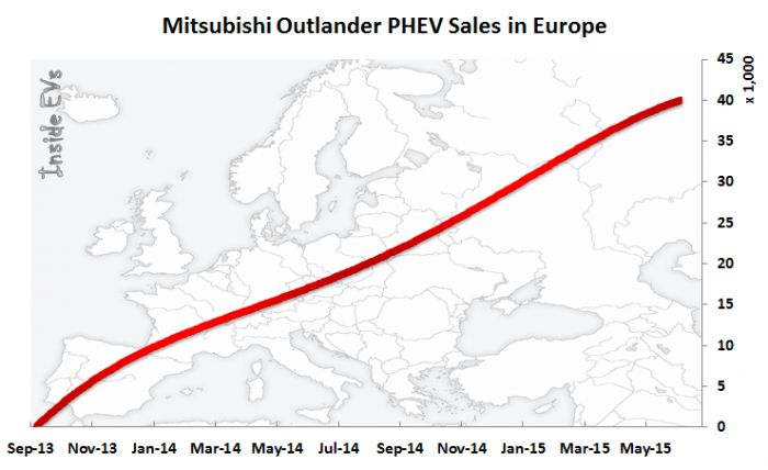 Mitsubishi has another secret weapon--the Outlander PHEV.