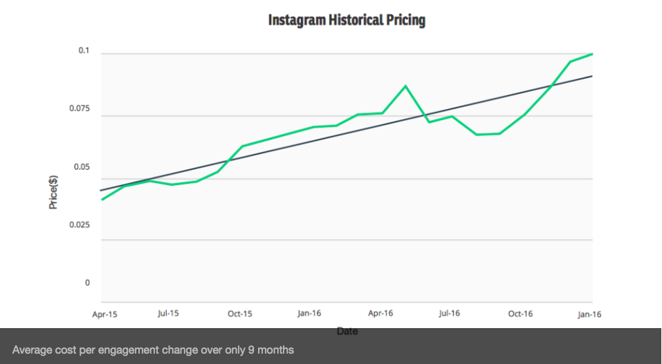 As the graph displays, influencer marketing is getting more expensive.