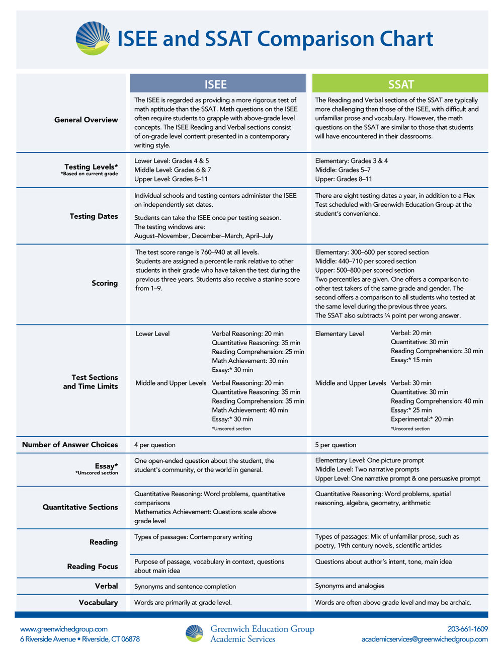 SSAT_ISEE-Comparison-Chart.Updates.jpg