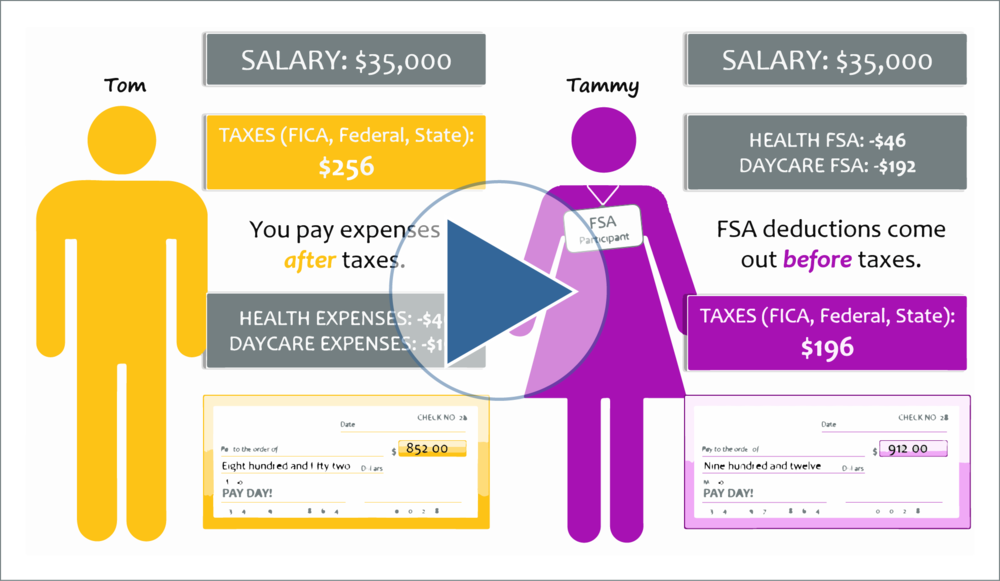 How a Flexible Spending Account Works