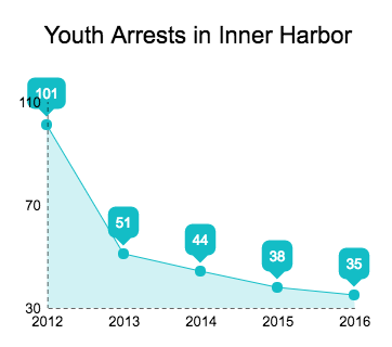 youth arrests.png