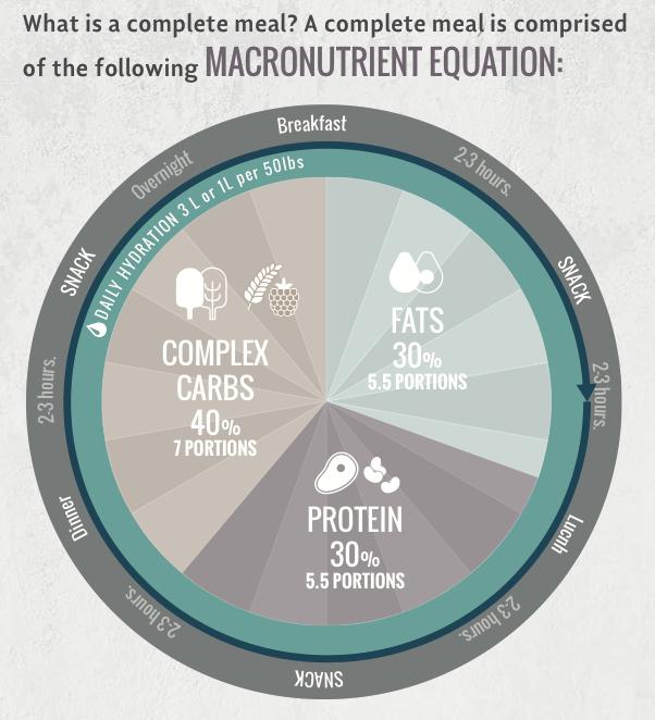 eat-clean diet macronutrient ratios