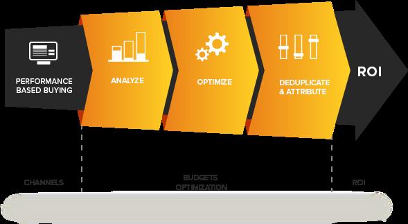 Fokus Performance Marketing adalah pada ROI (Return on Investment)