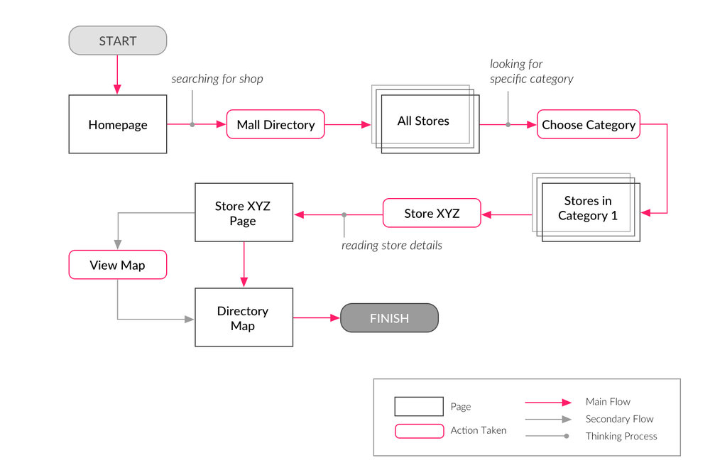 User Flow of getting store details