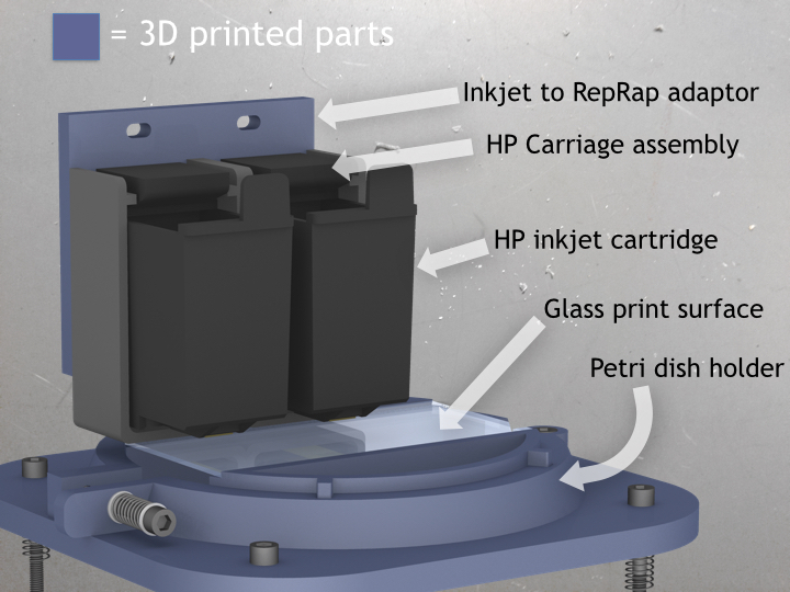 Custom hardware was designed to support the precise testing of multiple print mediums, all of this new hardware was 3D printed.