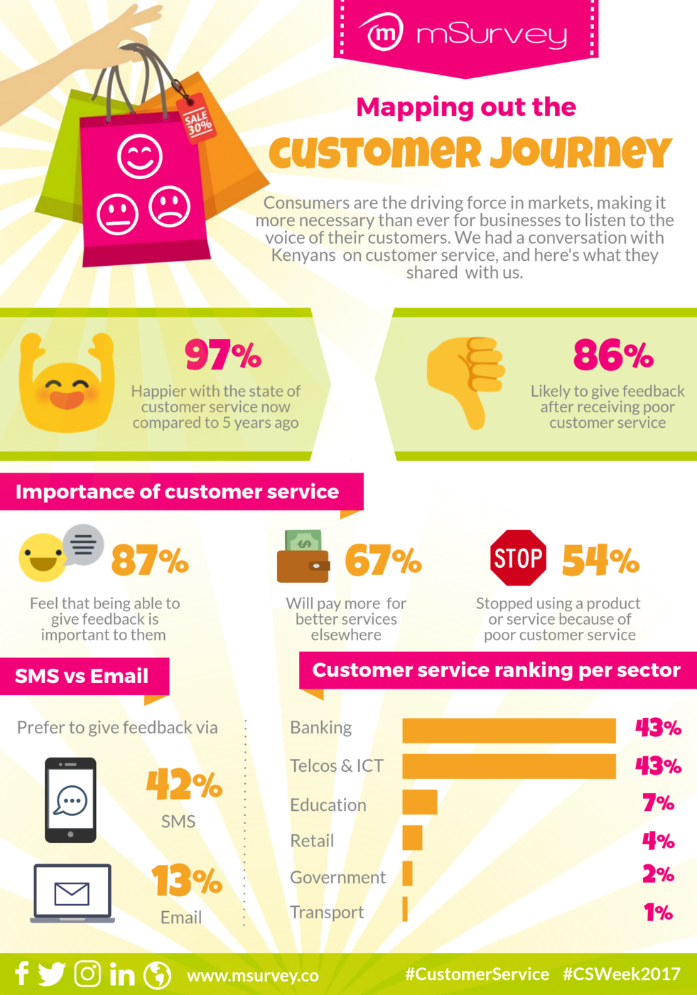 Infographic: Customer service in Kenya