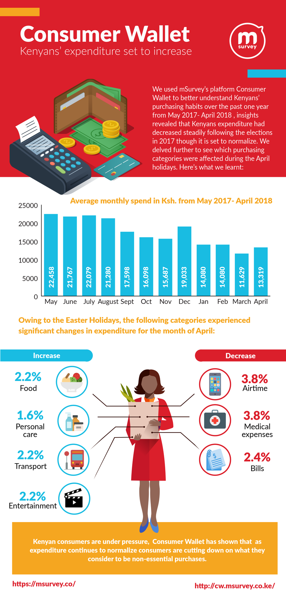 Consumer Wallet Infographic: Kenya's expenditure set to increase