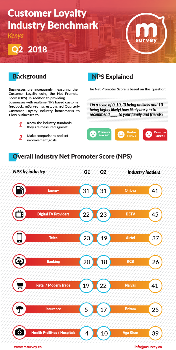 Customer Loyalty Industry Benchmark Q2 2018 Infographic